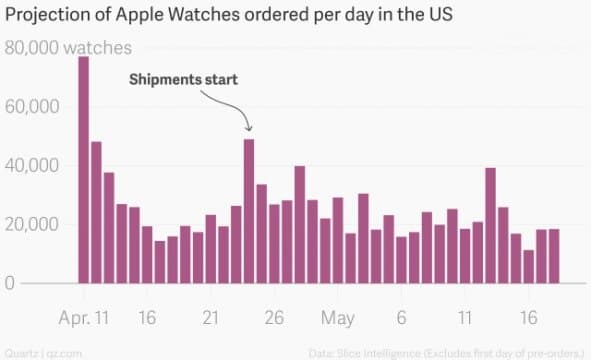 Projection des ventes de l'Apple Watch aux USA