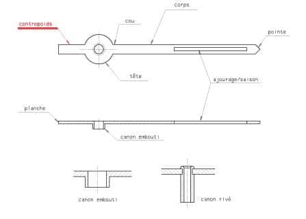 Les différentes parties d'une aiguilles