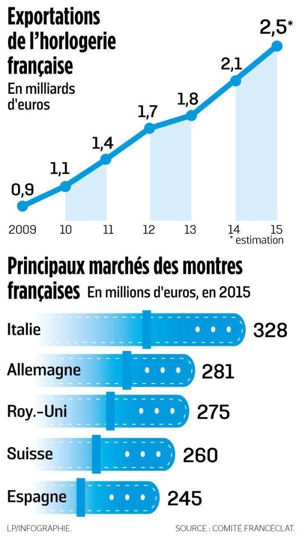 principaux-marches-des-montres-francaises