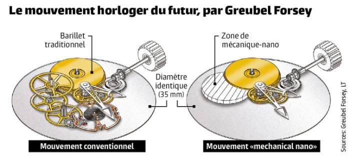Mouvement Mechanical Nano